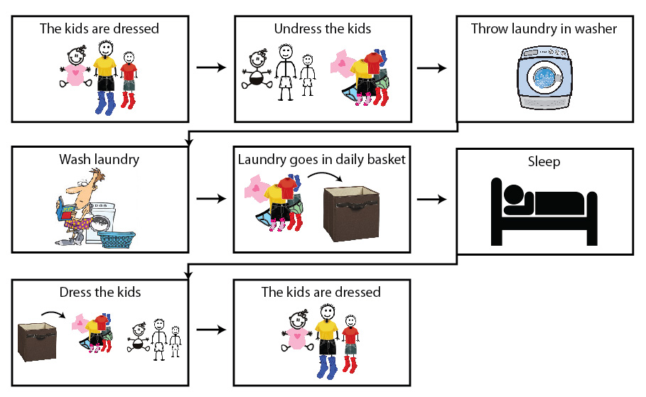 Improved Process Flow Diagram for Kid Laundry