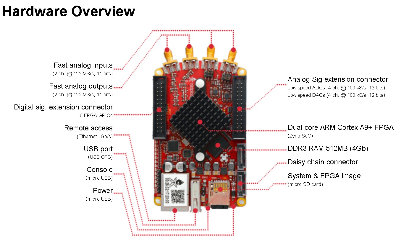 Red Pitaya – Getting Started | Hardware, Software & Product