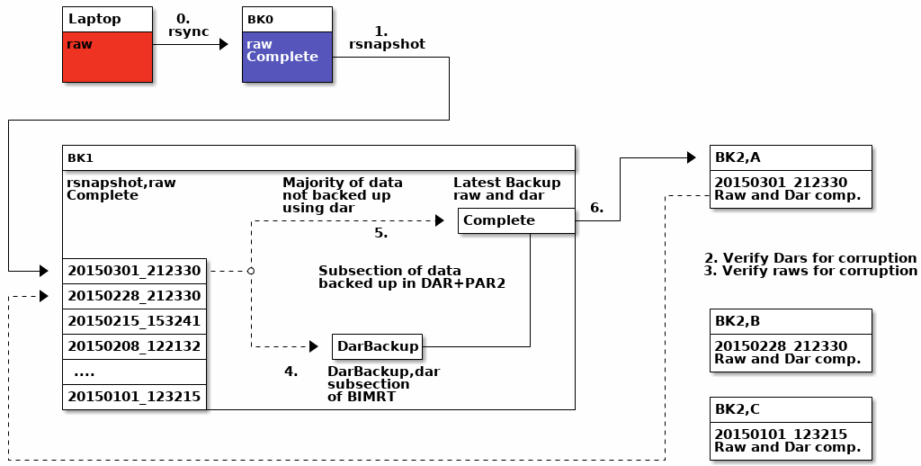 Overview of Backup System